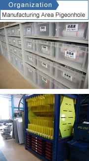 Organization: Manufacturing Area Pigeonhole